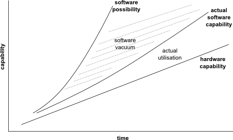 The gap between software possibility, actual implementation, and hardware capability