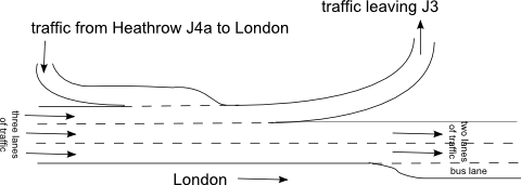 Traffic flowing from J4a to J3 on the M4
