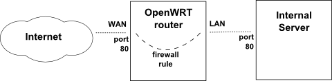 Connection Diagram of Port Forward through OpenWRT Router