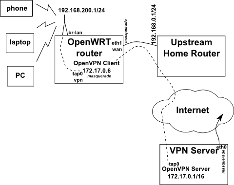OpenVPN Client With OpenWRT Router