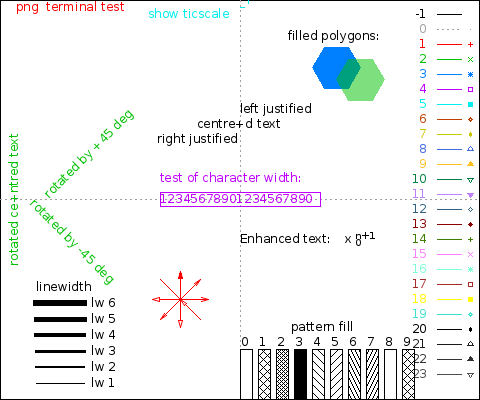 Gnuplot build-in test graphic