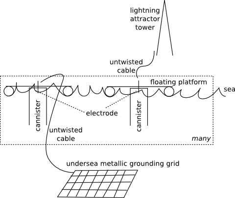 Electrolysis of Seawater by Lightning