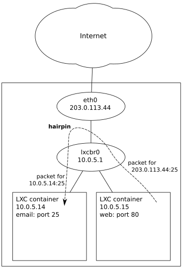 Using Hairpin to DNAT Internal Packet to External IP